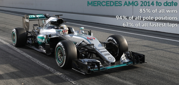 Mercedes AMG F1 Dominance