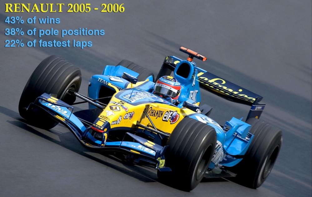 Renault F1 2005 2006 Dominance